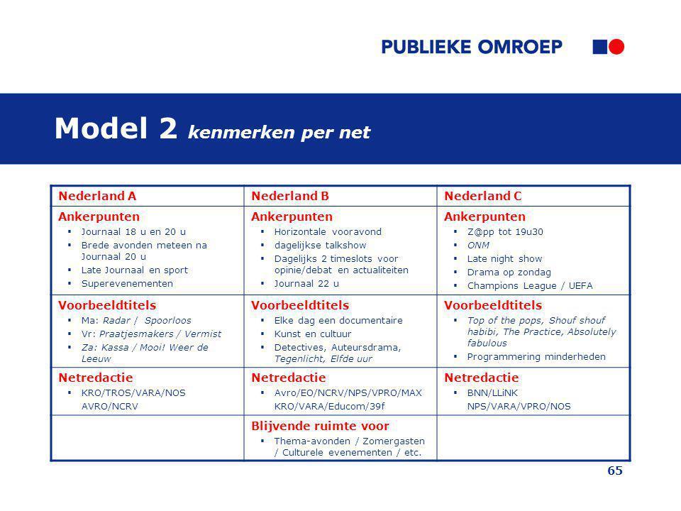 Model 2 kenmerken per net