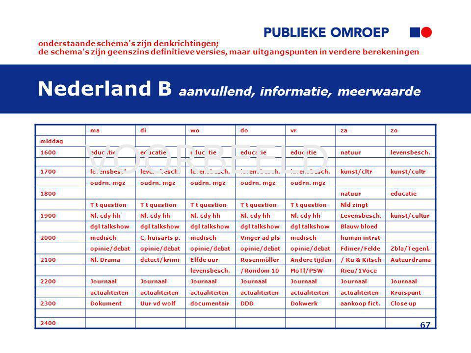 Nederland B aanvullend, informatie, meerwaarde