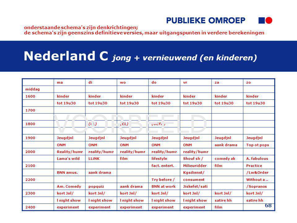 Nederland C jong + vernieuwend (en kinderen)