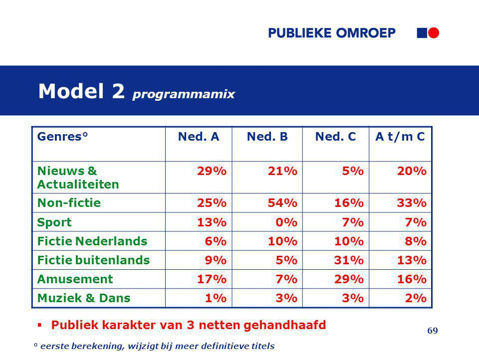 Model 2 programmamix Genres° Ned. A Ned. B Ned. C A t/m C