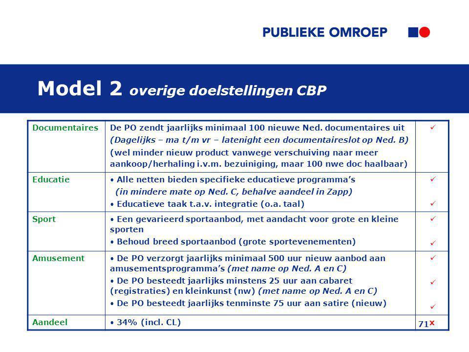 Model 2 overige doelstellingen CBP