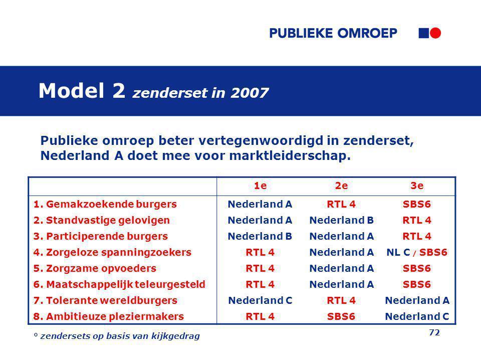 Model 2 zenderset in 2007 Publieke omroep beter vertegenwoordigd in zenderset, Nederland A doet mee voor marktleiderschap.