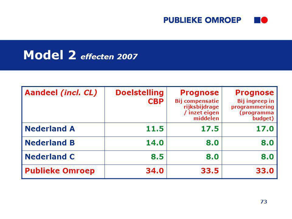Model 2 effecten 2007 Aandeel (incl. CL) Doelstelling CBP Prognose