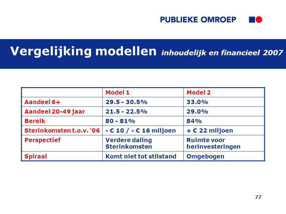 Vergelijking modellen inhoudelijk en financieel 2007