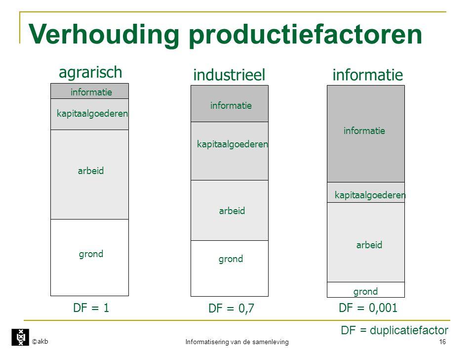 Verhouding productiefactoren