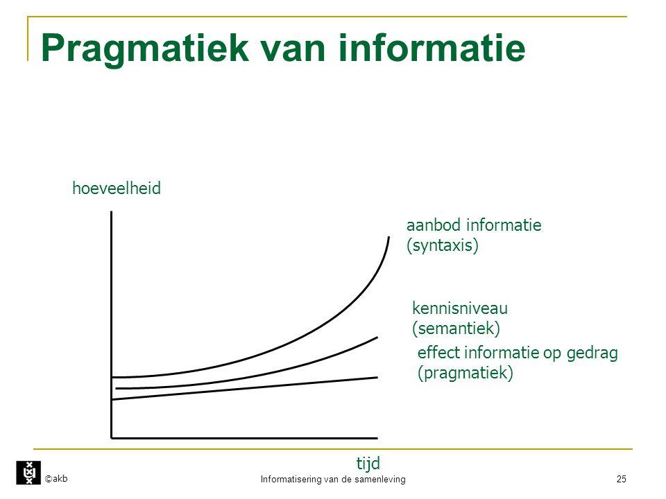 Pragmatiek van informatie