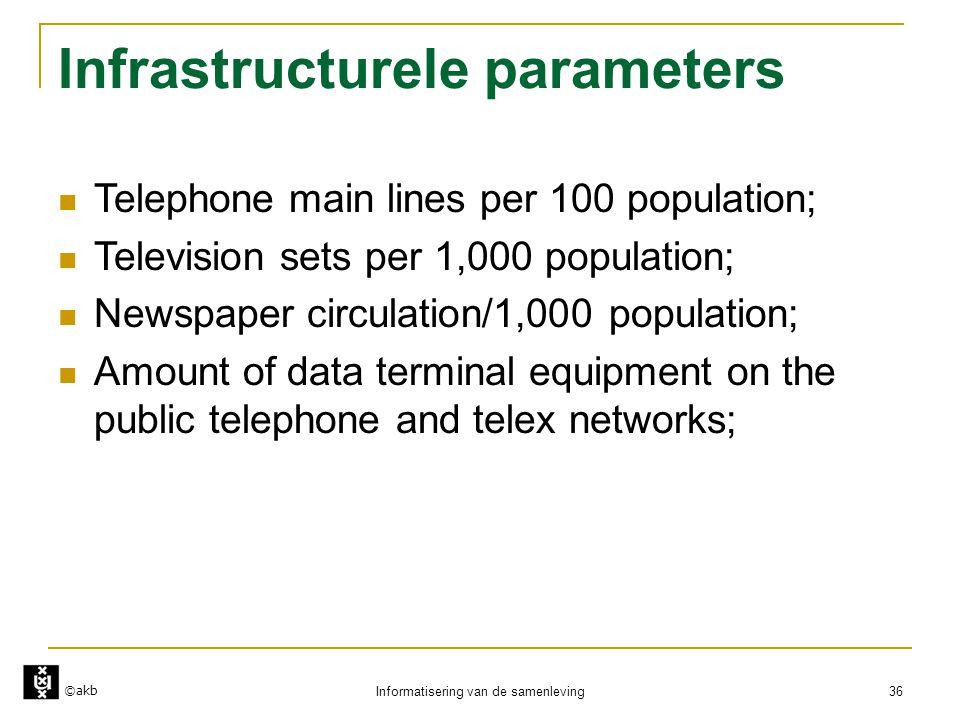Infrastructurele parameters