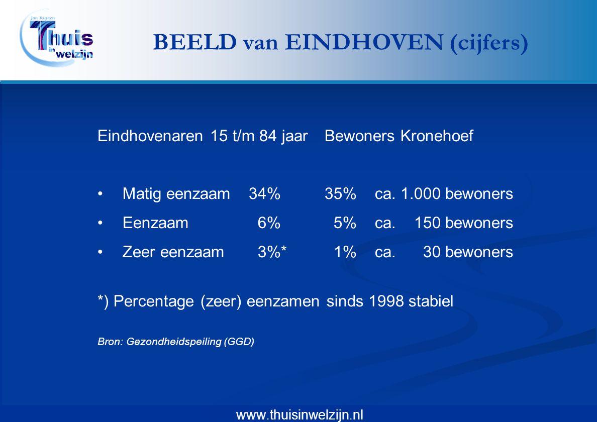 BEELD van EINDHOVEN (cijfers)