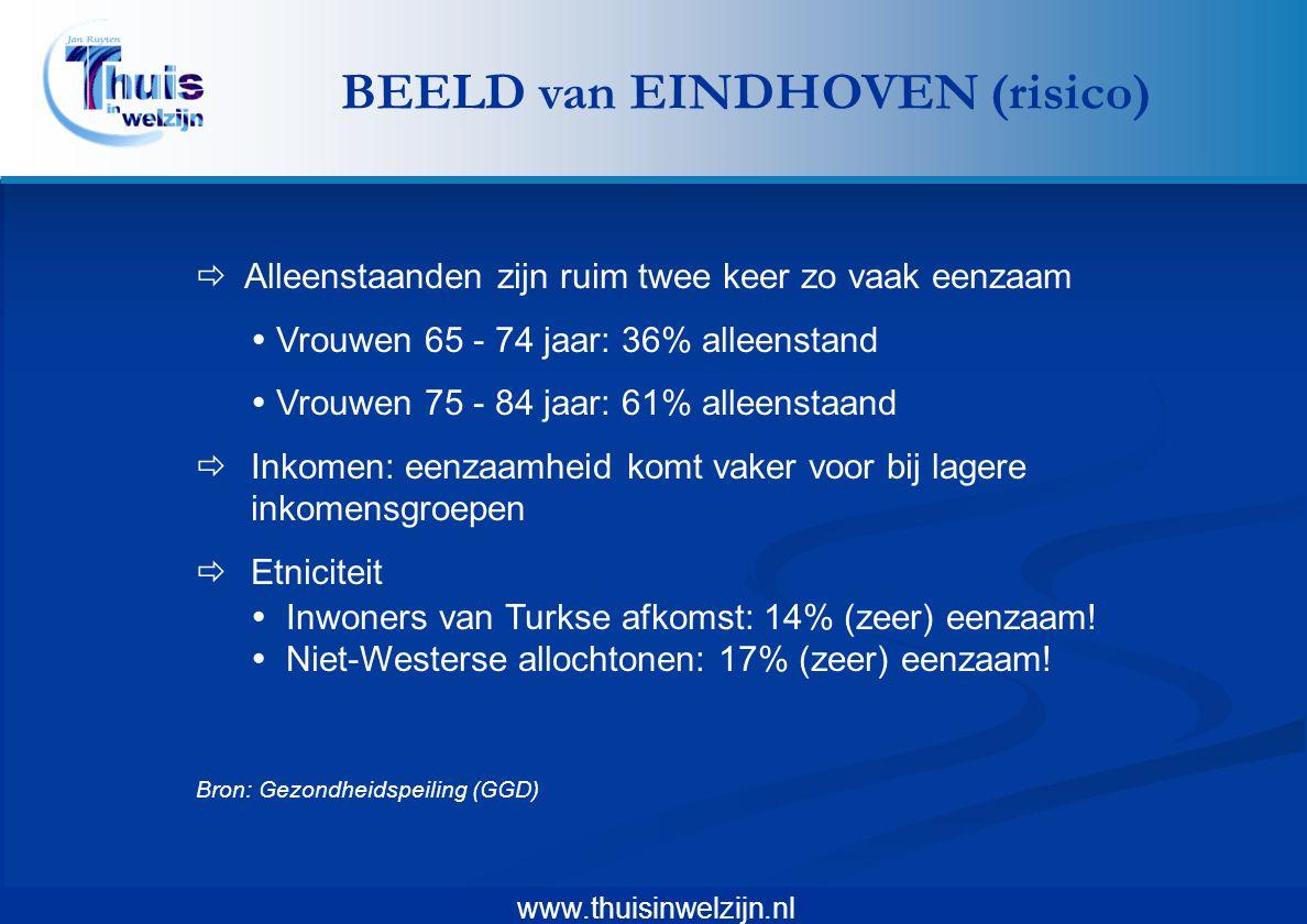 BEELD van EINDHOVEN (risico)