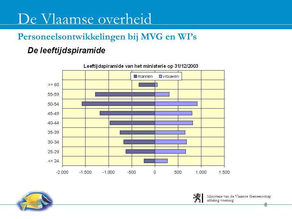 De Vlaamse overheid Personeelsontwikkelingen bij MVG en WI's