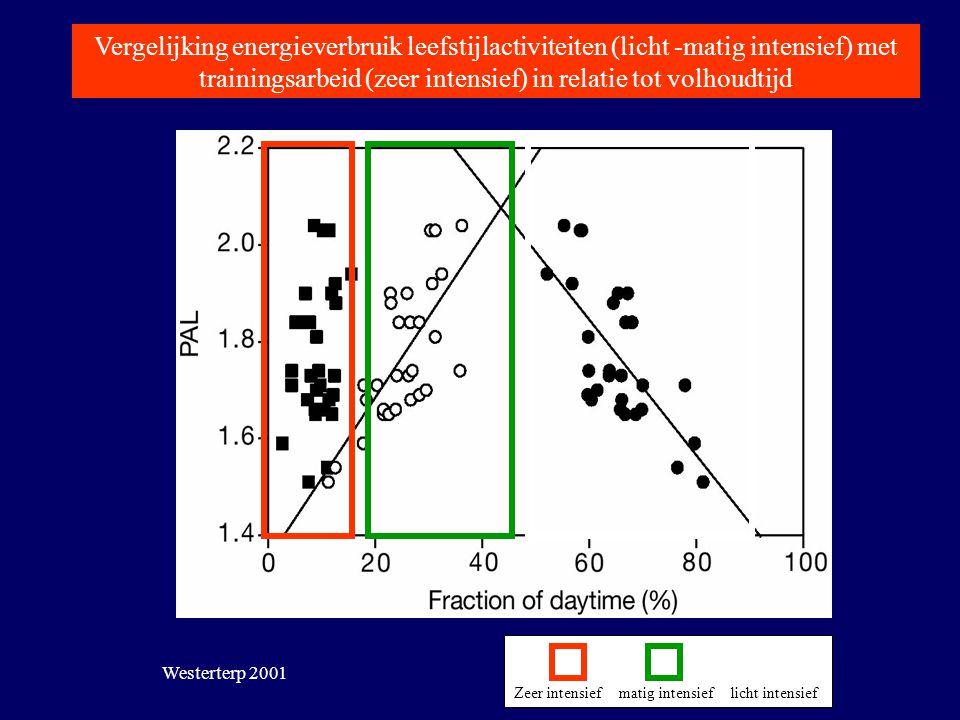 Vergelijking energieverbruik leefstijlactiviteiten (licht -matig intensief) met trainingsarbeid (zeer intensief) in relatie tot volhoudtijd