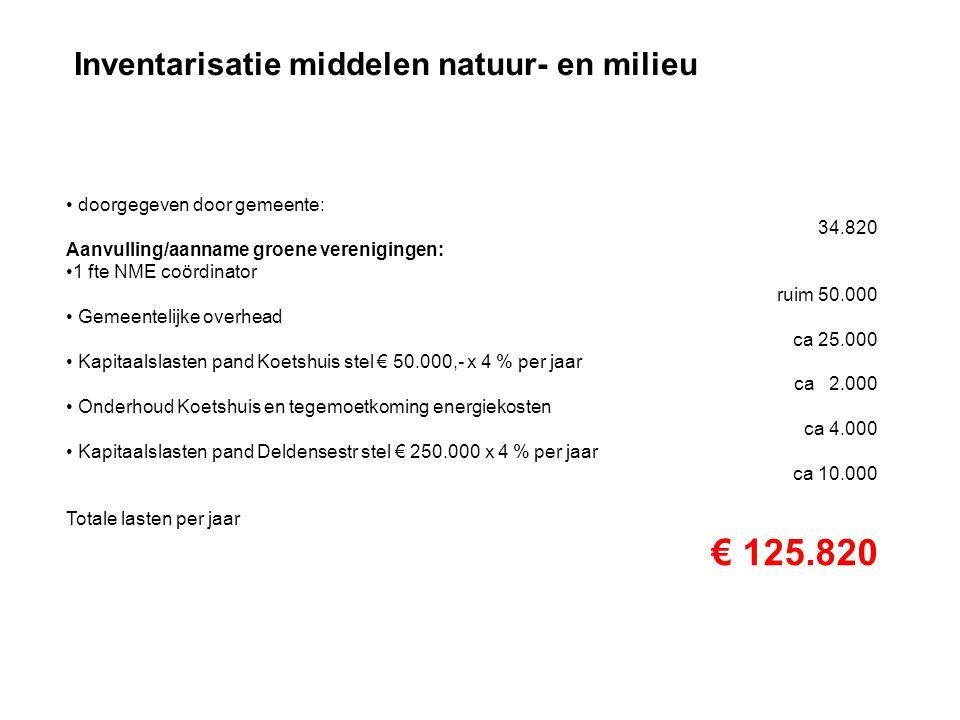 € 125.820 Inventarisatie middelen natuur- en milieu