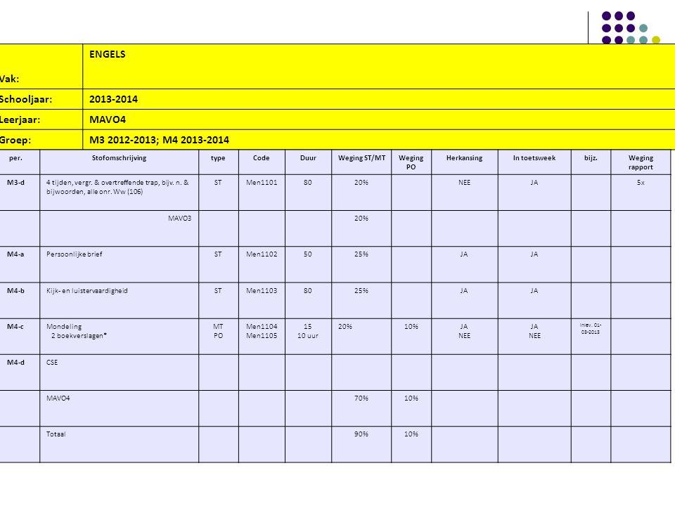 Vak: ENGELS Schooljaar: 2013-2014 Leerjaar: MAVO4 Groep:
