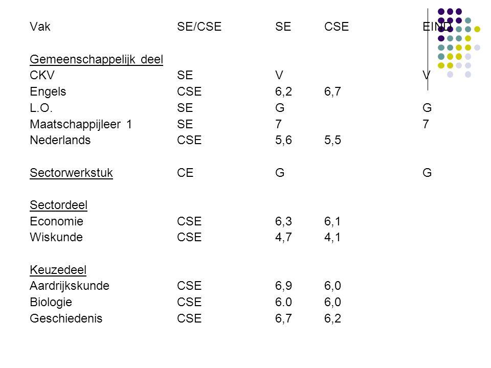 Vak SE/CSE SE CSE EIND Gemeenschappelijk deel. CKV SE V V. Engels CSE 6,2 6,7. L.O. SE G G.