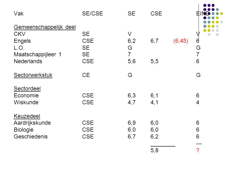 Vak SE/CSE SE CSE EIND Gemeenschappelijk deel. CKV SE V V. Engels CSE 6,2 6,7 (6,45) 6.