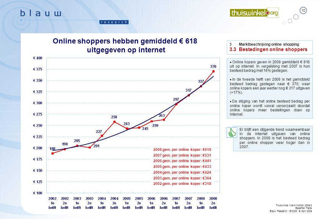 Online shoppers hebben gemiddeld € 618 uitgegeven op internet