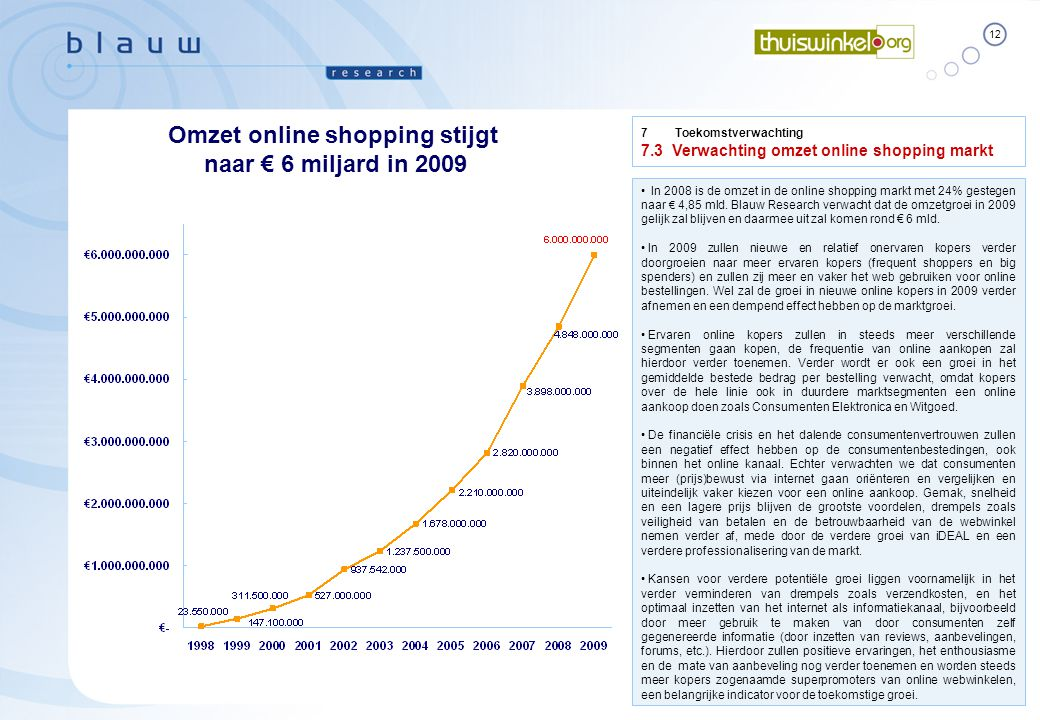 Omzet online shopping stijgt