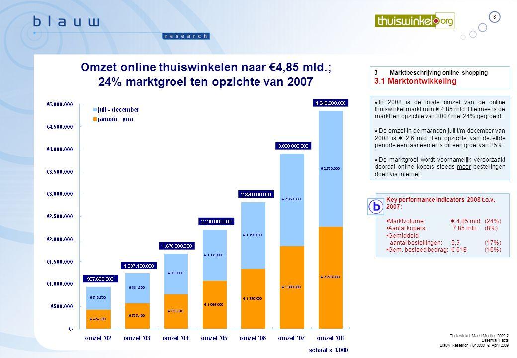 Omzet online thuiswinkelen naar €4,85 mld.;