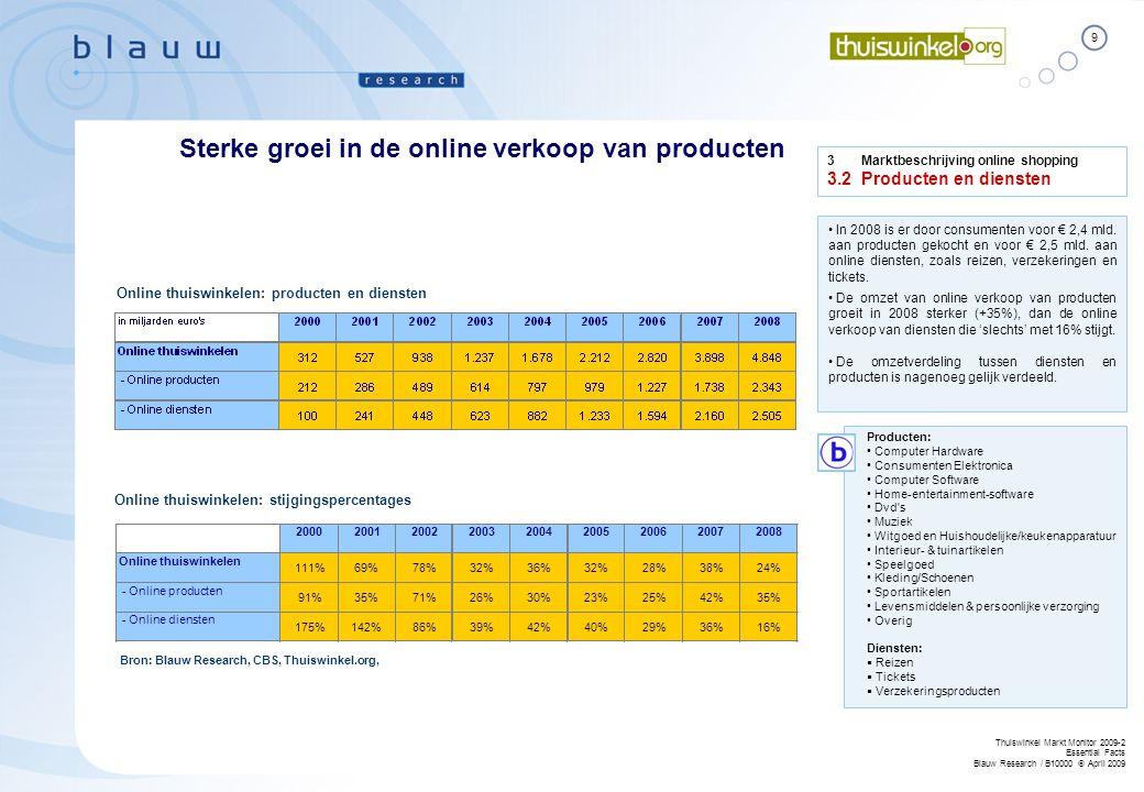 Sterke groei in de online verkoop van producten
