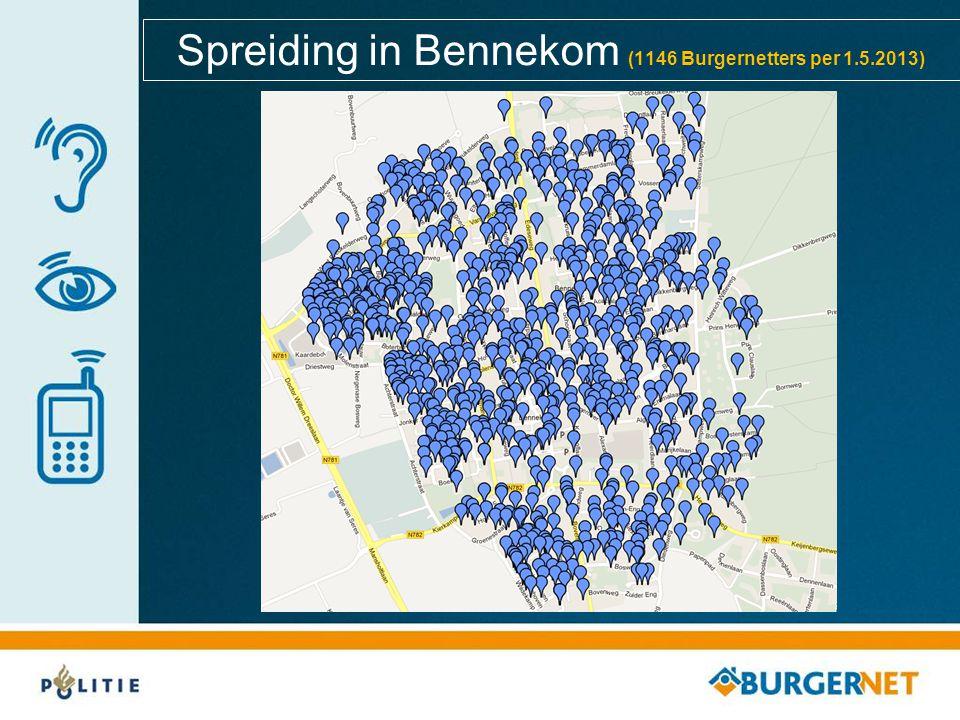 Spreiding in Bennekom (1146 Burgernetters per 1.5.2013)