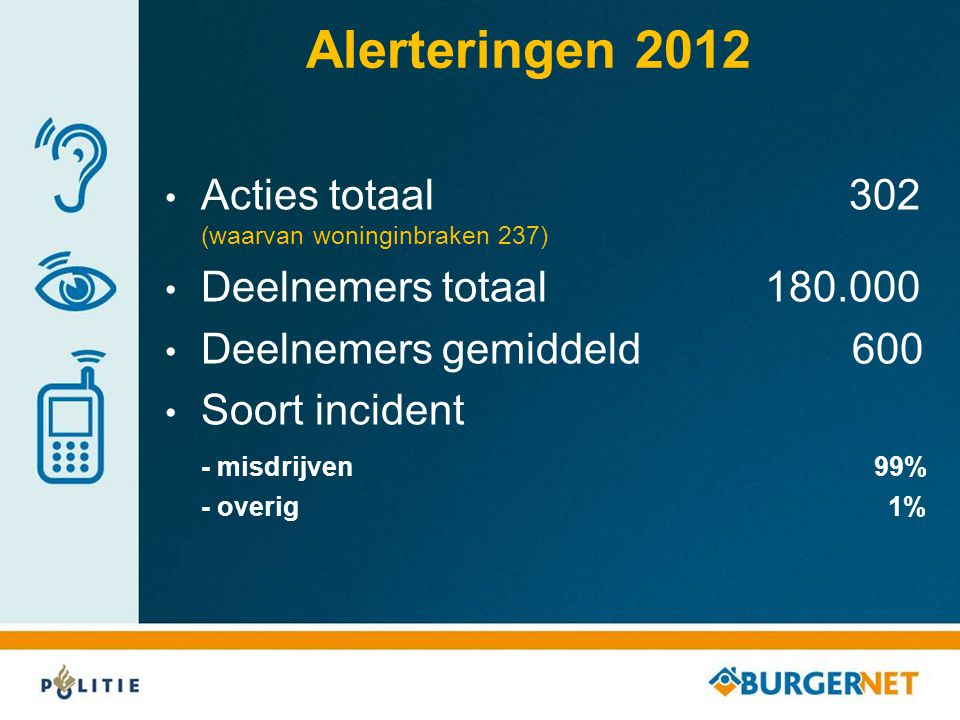Alerteringen 2012 Acties totaal 302 (waarvan woninginbraken 237)