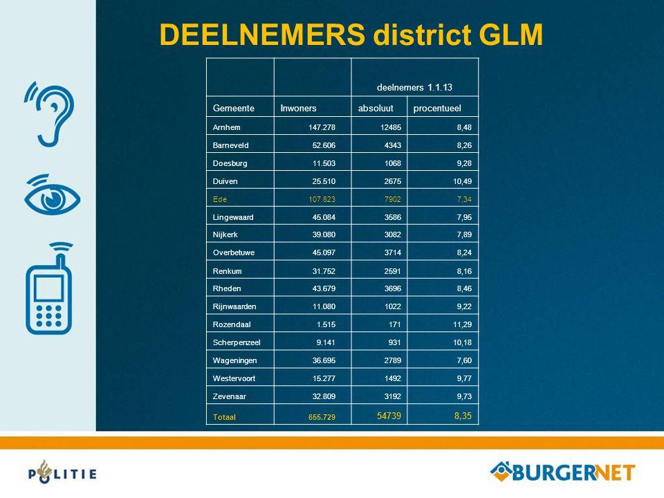 DEELNEMERS district GLM
