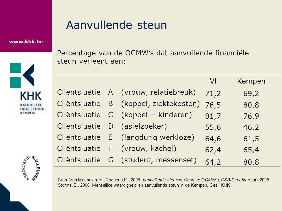Aanvullende steun Percentage van de OCMW's dat aanvullende financiële steun verleent aan: Vl. Kempen.