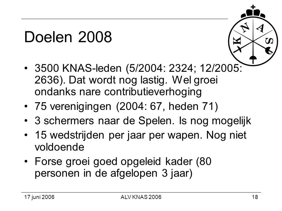 Doelen 2008 3500 KNAS-leden (5/2004: 2324; 12/2005: 2636). Dat wordt nog lastig. Wel groei ondanks nare contributieverhoging.