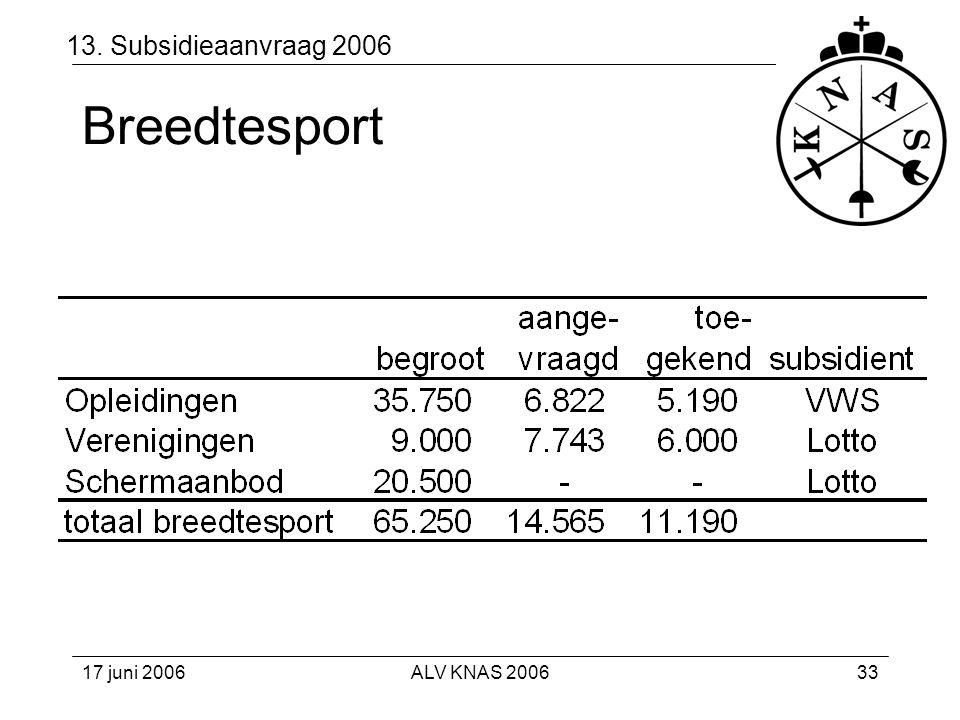 13. Subsidieaanvraag 2006 Breedtesport 17 juni 2006 ALV KNAS 2006