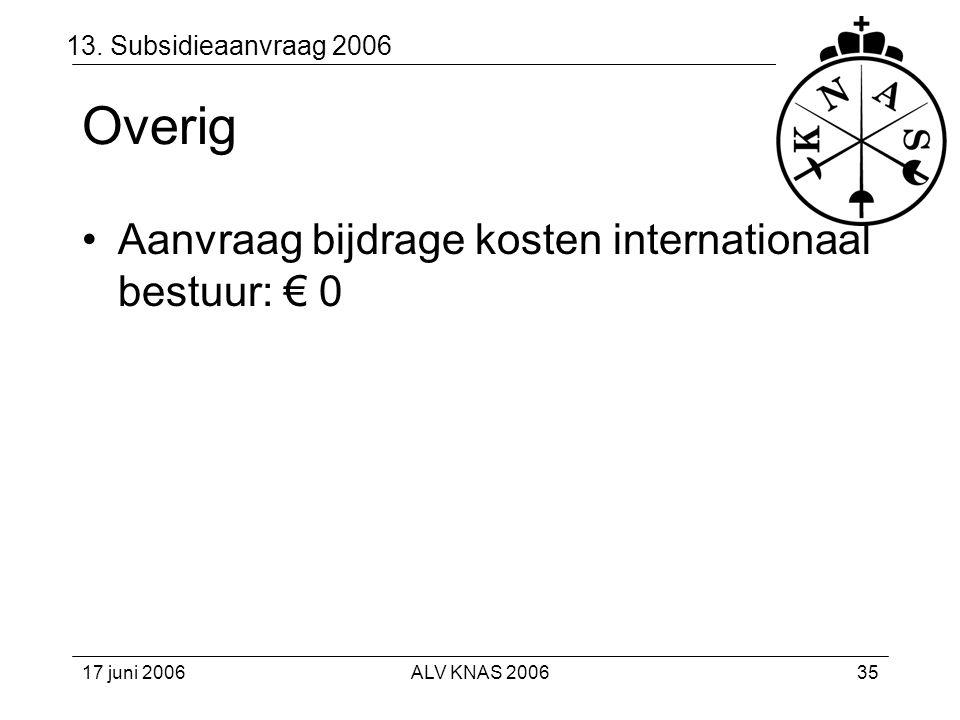 Overig Aanvraag bijdrage kosten internationaal bestuur: € 0