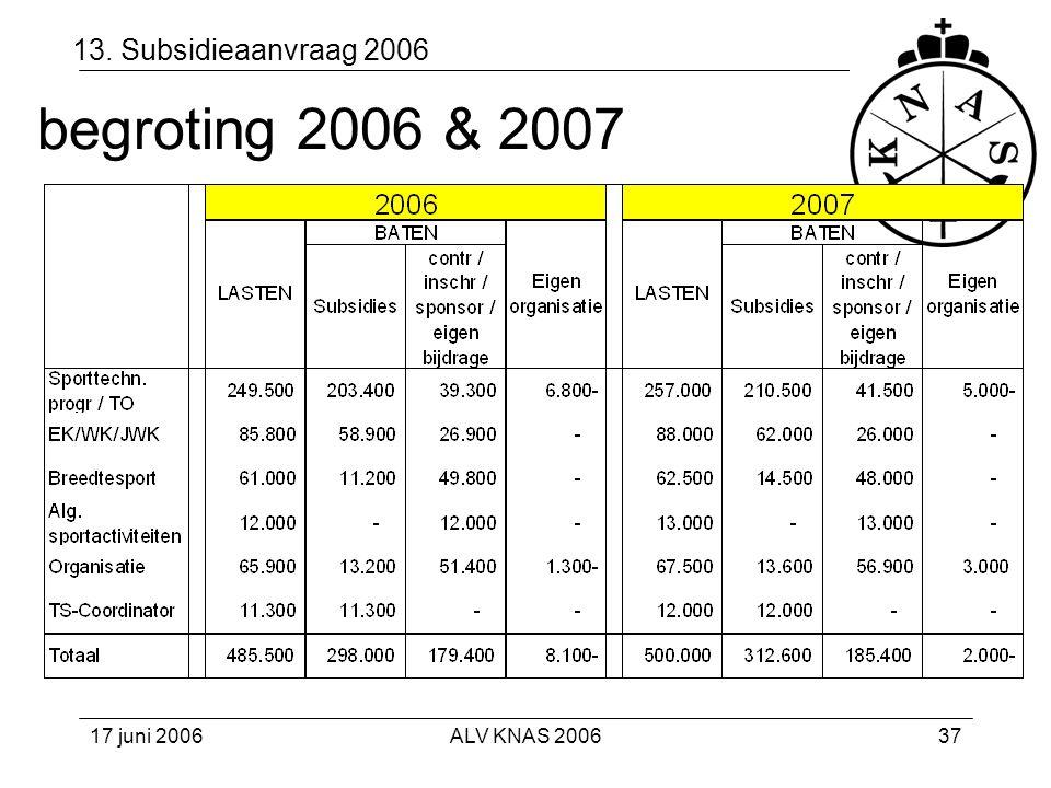begroting 2006 & 2007 13. Subsidieaanvraag 2006 17 juni 2006