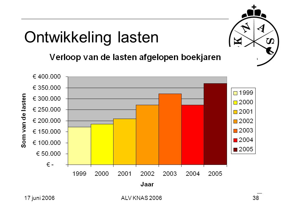 Ontwikkeling lasten 17 juni 2006 ALV KNAS 2006