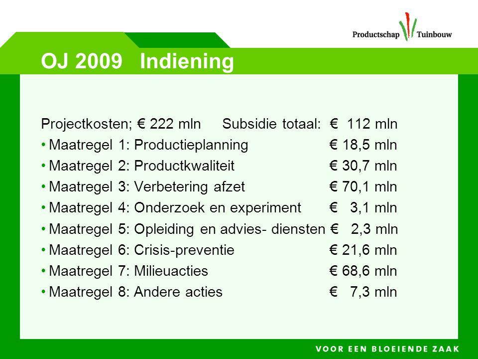 OJ 2009 Indiening Projectkosten; € 222 mln Subsidie totaal: € 112 mln