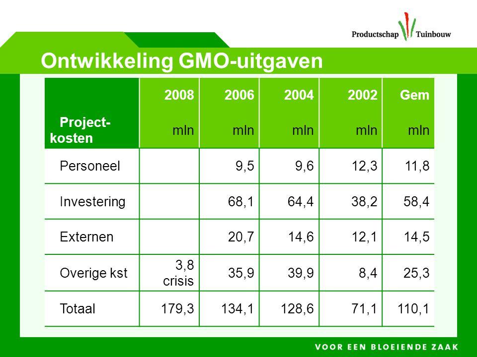 Ontwikkeling GMO-uitgaven
