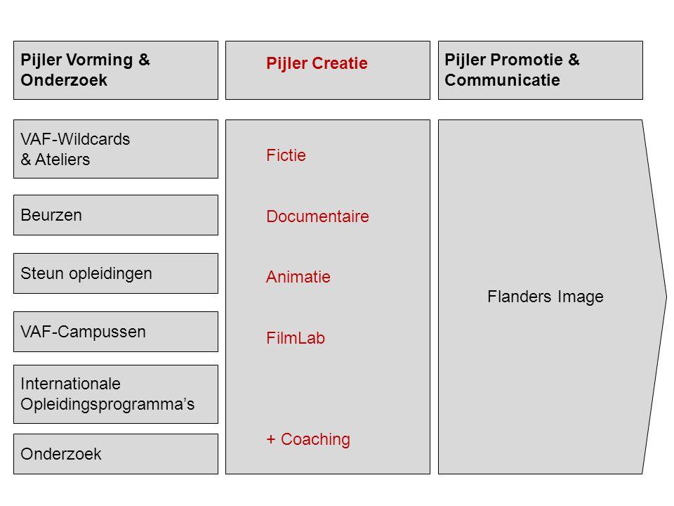 Pijler Vorming & Onderzoek