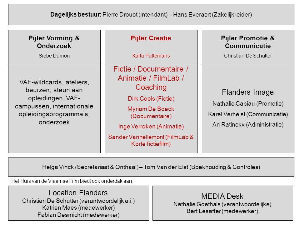 Pijler Vorming & Onderzoek Pijler Promotie & Communicatie