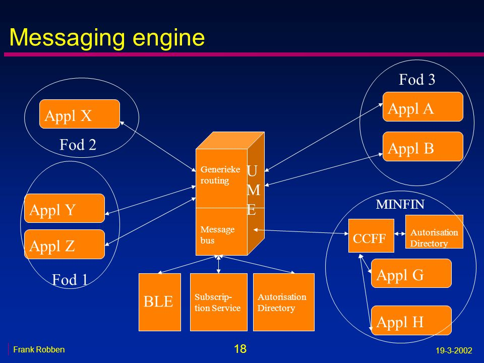 Messaging engine Fod 3 Appl A Appl X Fod 2 Appl B UME Appl Y Appl Z