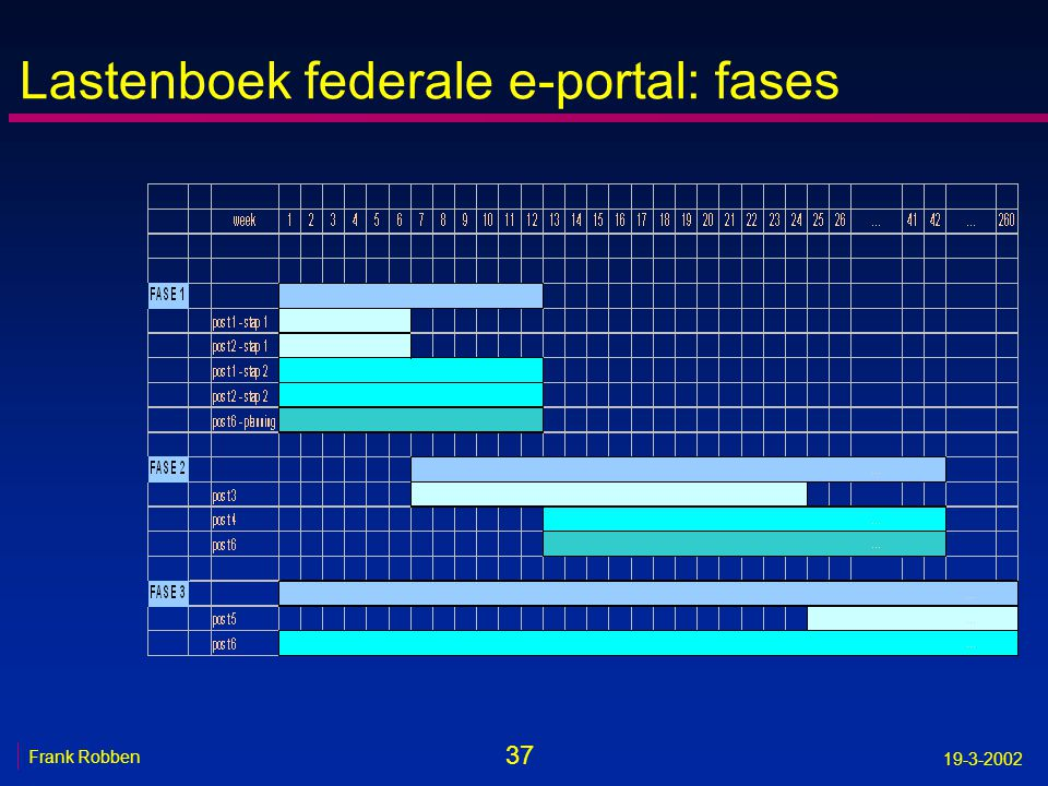Lastenboek federale e-portal: fases