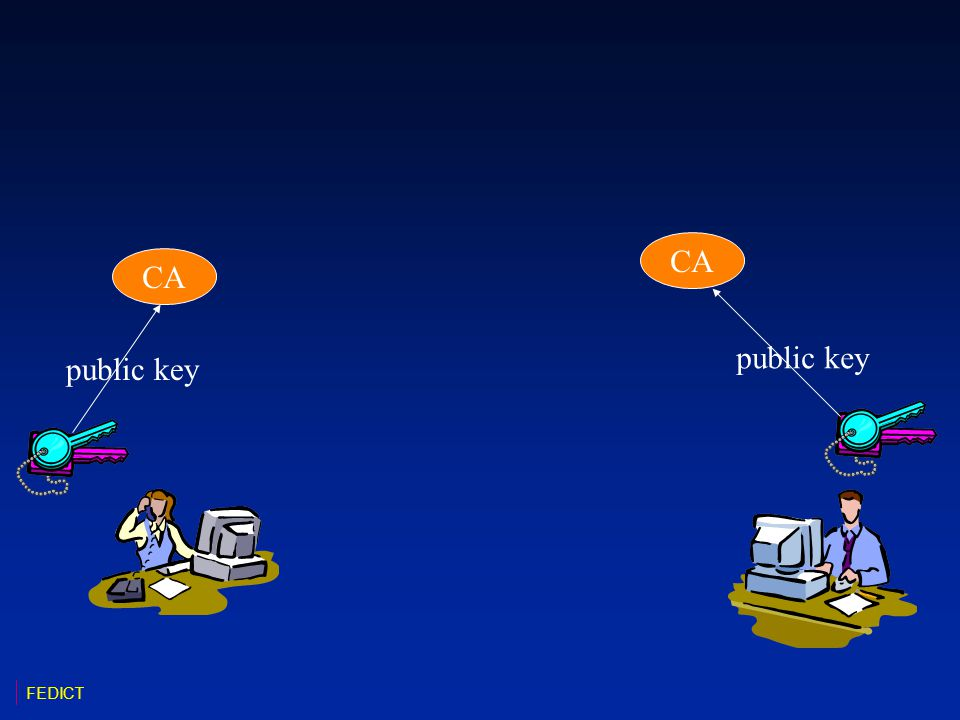 CA CA public key public key FEDICT