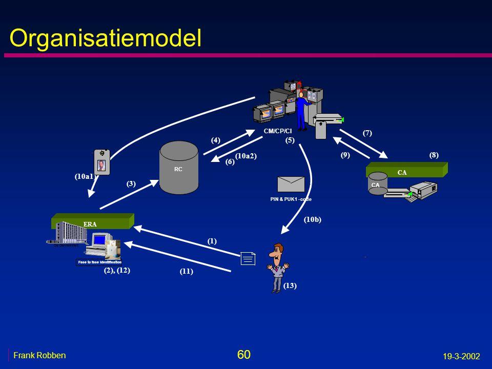 Organisatiemodel (7) (4) (5) (10a2) (9) (8) (6) (10a1) (3) (10b) (1)