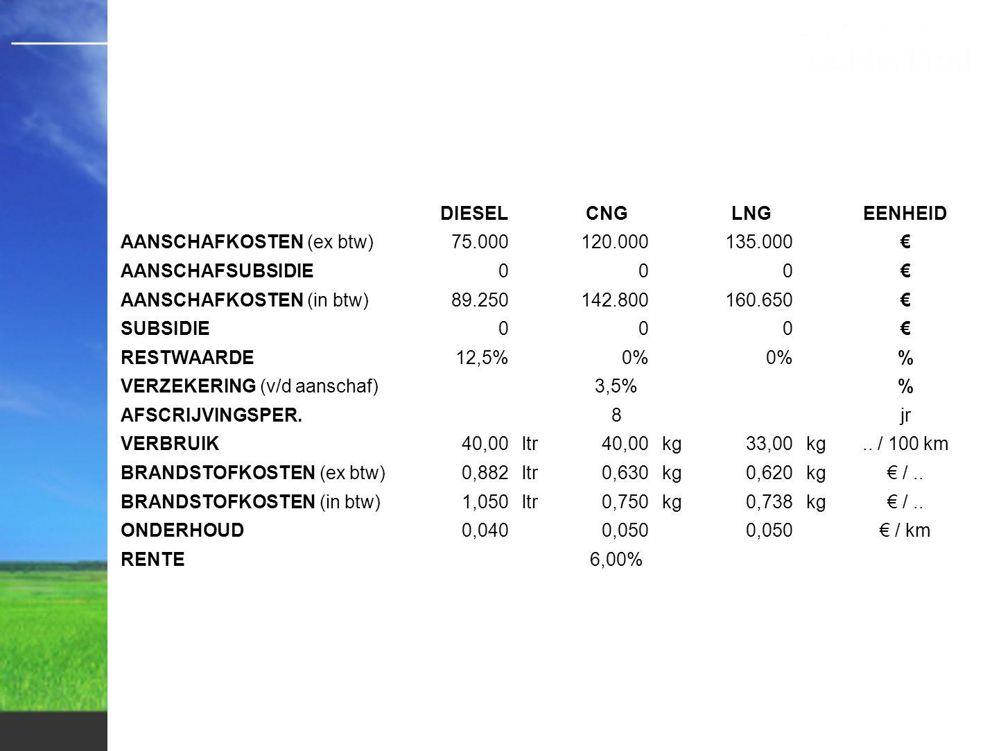 DIESEL CNG. LNG. EENHEID. AANSCHAFKOSTEN (ex btw) 75.000. 120.000. 135.000. € AANSCHAFSUBSIDIE.