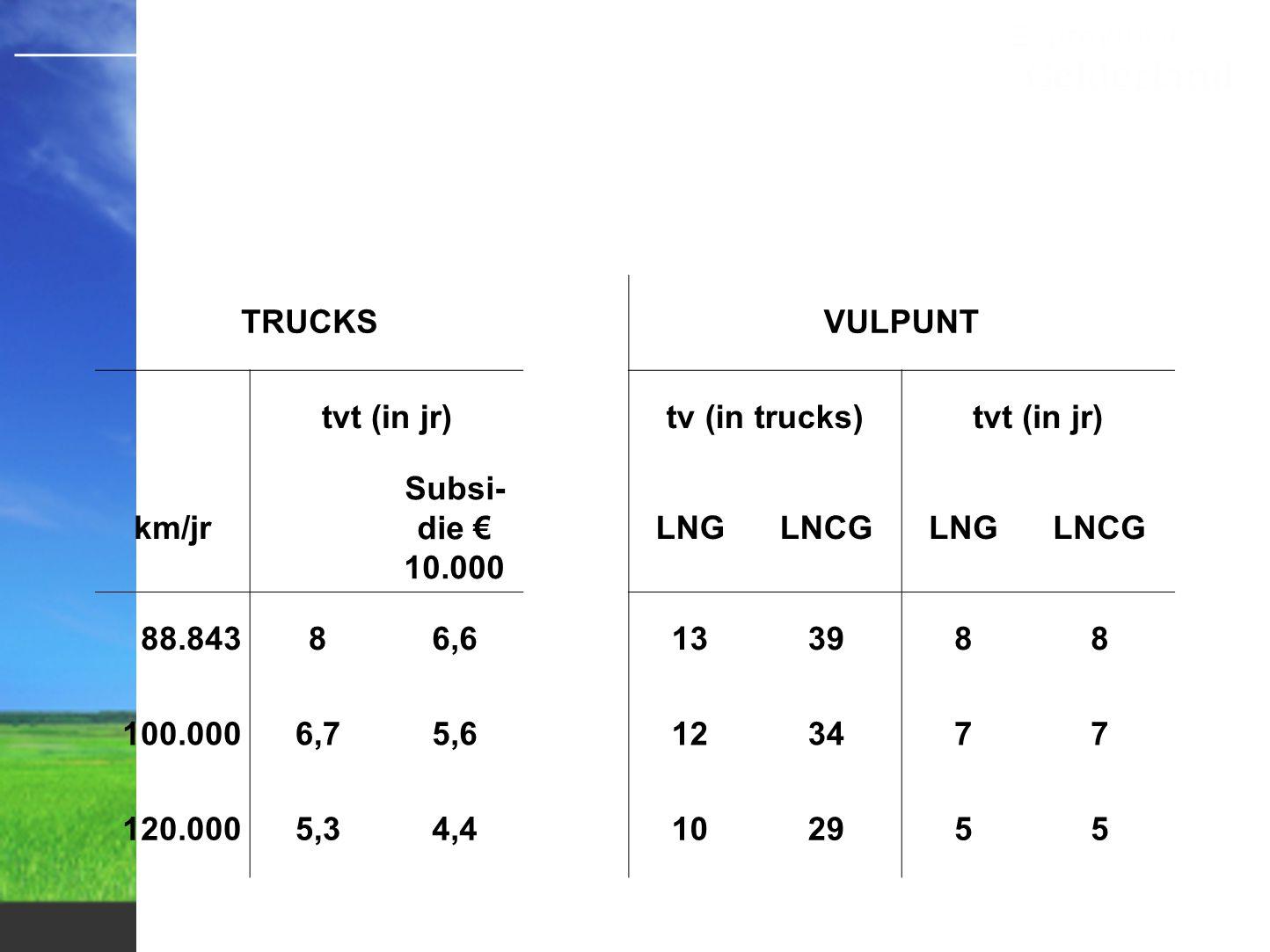 Kosten pompstation TRUCKS VULPUNT tvt (in jr) tv (in trucks) km/jr