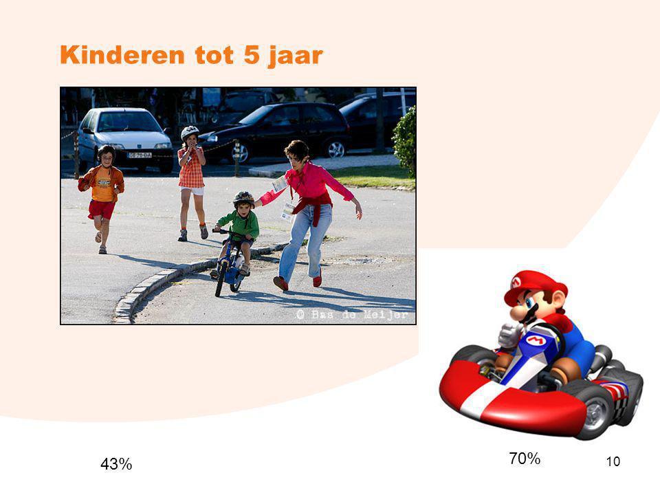 Kinderen tot 5 jaar