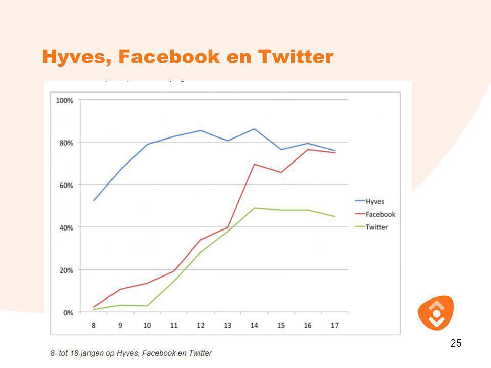 Hyves, Facebook en Twitter