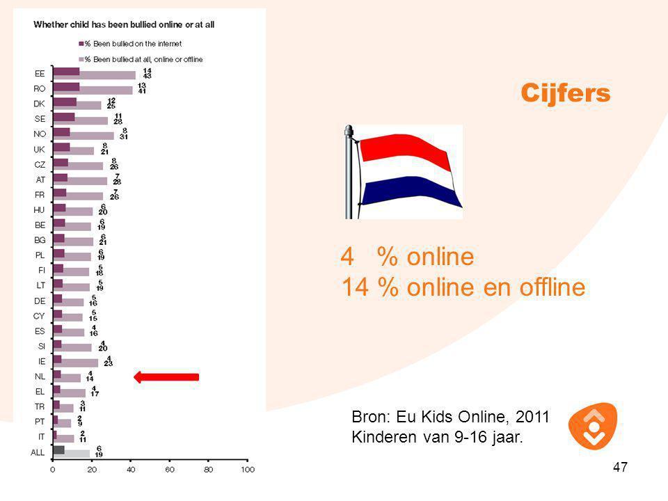 Cijfers 4 % online 14 % online en offline Bron: Eu Kids Online, 2011