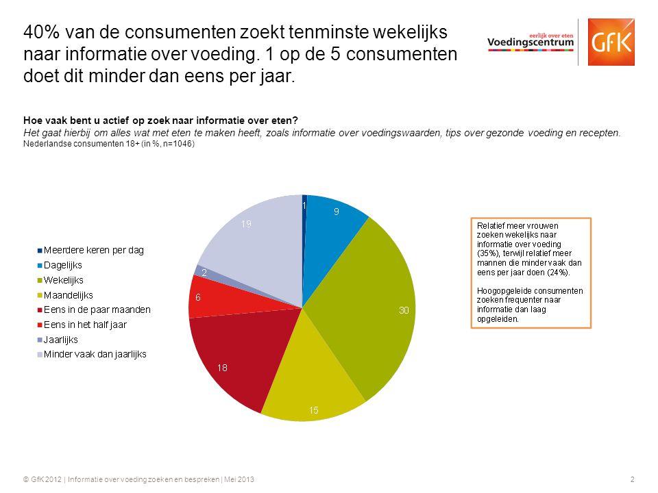 40% van de consumenten zoekt tenminste wekelijks naar informatie over voeding. 1 op de 5 consumenten doet dit minder dan eens per jaar.