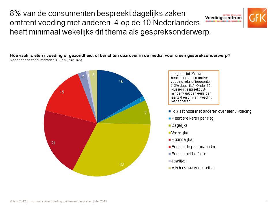 8% van de consumenten bespreekt dagelijks zaken omtrent voeding met anderen. 4 op de 10 Nederlanders heeft minimaal wekelijks dit thema als gespreksonderwerp.