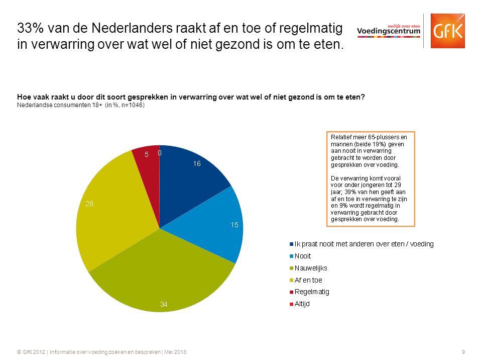 33% van de Nederlanders raakt af en toe of regelmatig in verwarring over wat wel of niet gezond is om te eten.