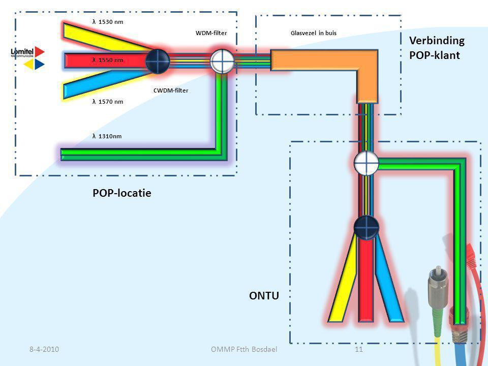 Verbinding POP-klant POP-locatie ONTU 8-4-2010 OMMP Ftth Bosdael