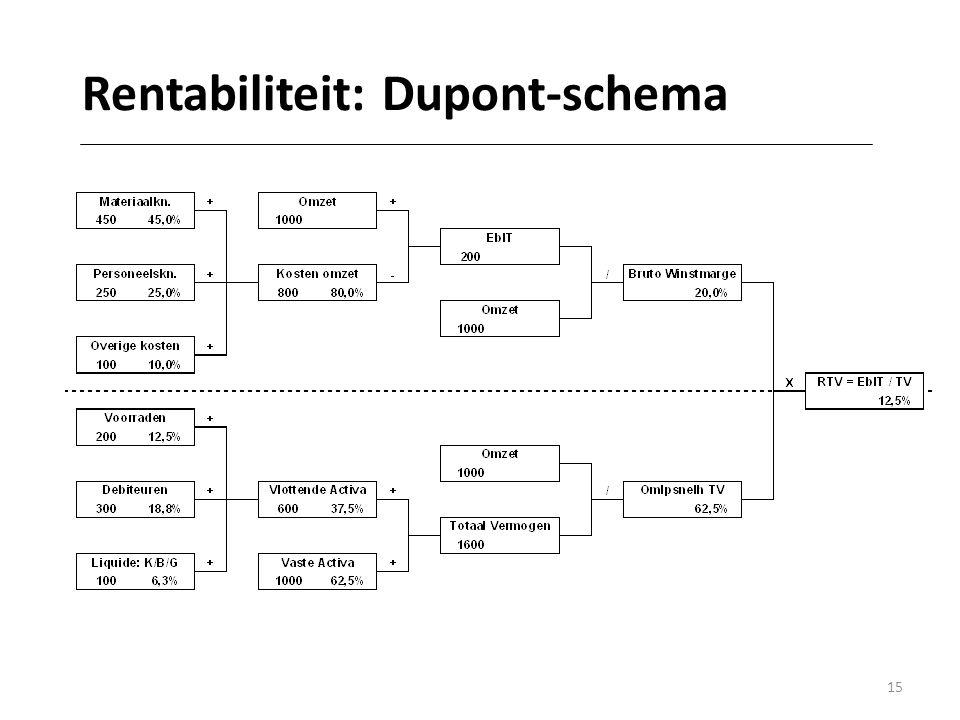 Rentabiliteit: Dupont-schema